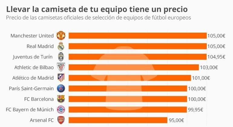 precio de las camisetas de fútbol